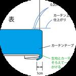 カーテンDIY〜フックつきフラットカーテンの作り方。図解あり。