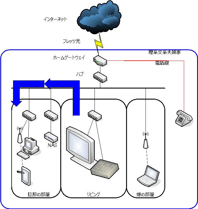 新ネットワーク構成