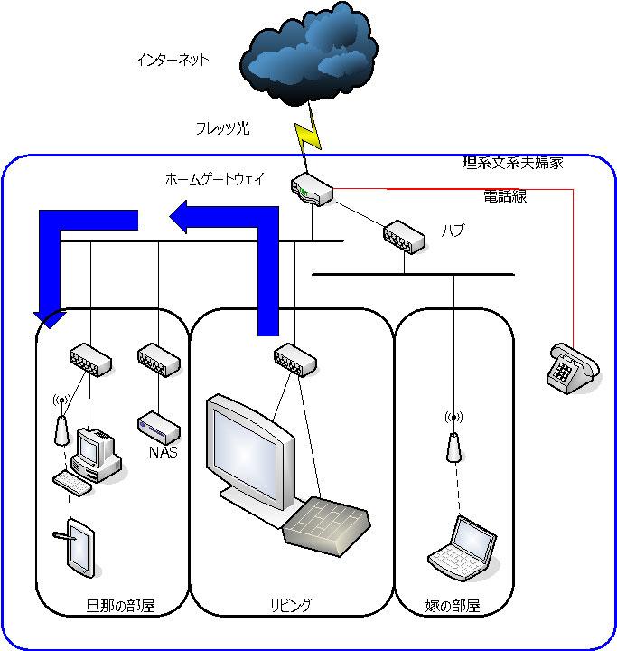 旧ネットワーク構成