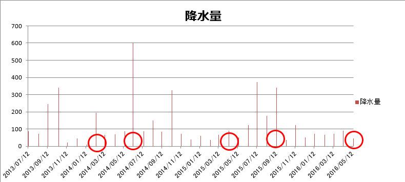 降水量2016年